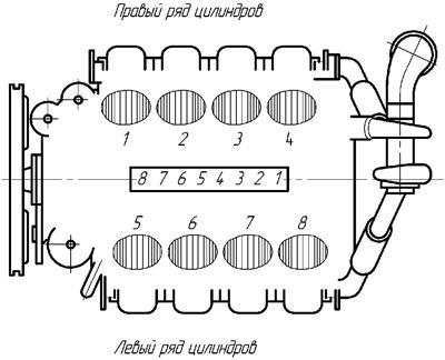 Схема нумерации цилиндров и секций ТНВД.  Степень сжатия.  Правое (по часовой стрелке) при взгляде на вентилятор.